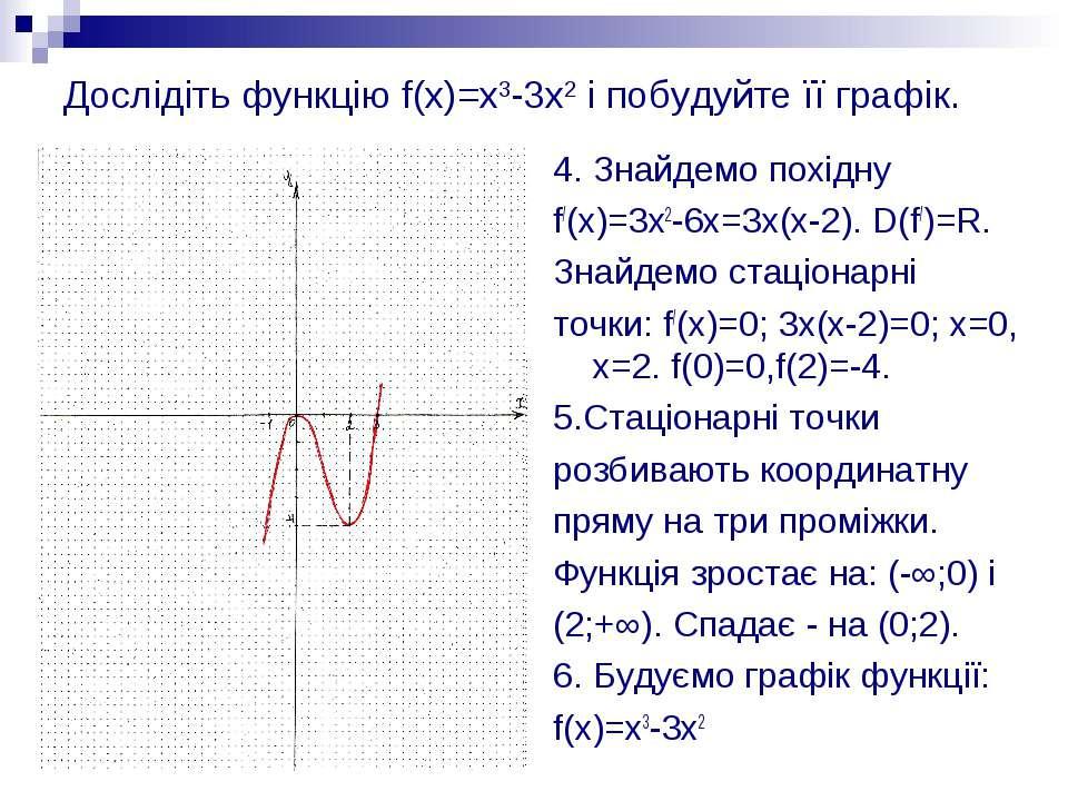 Дослідіть функцію f(x)=x3-3x2 і побудуйте її графік. 4. Знайдемо похідну f/(x...