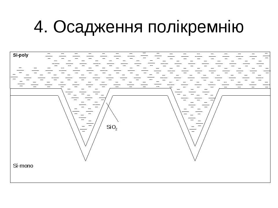 4. Осадження полікремнію