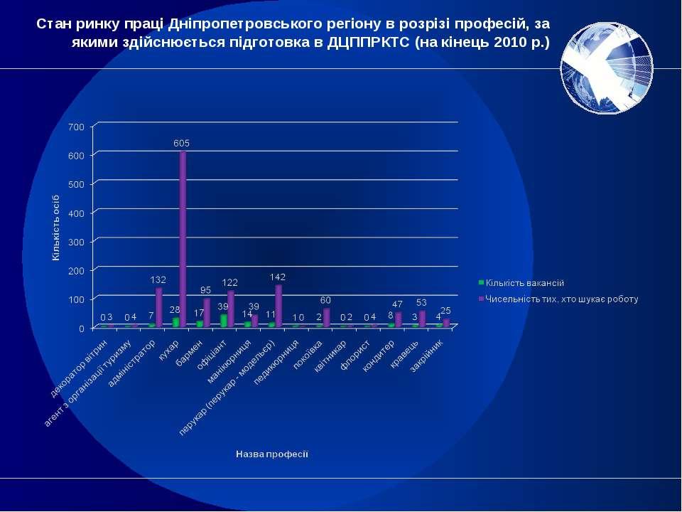 Стан ринку праці Дніпропетровського регіону в розрізі професій, за якими здій...