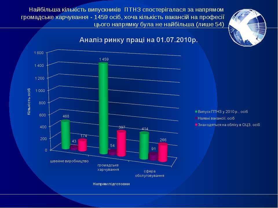 Найбільша кількість випускників ПТНЗ спостерігалася за напрямом громадське ха...