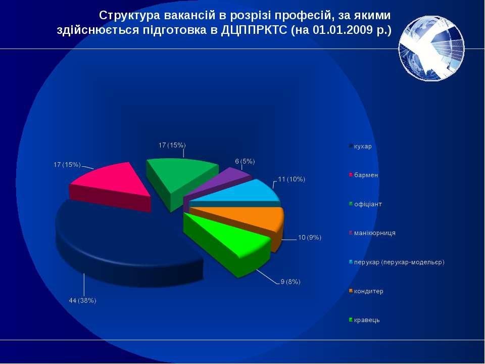 Структура вакансій в розрізі професій, за якими здійснюється підготовка в ДЦП...