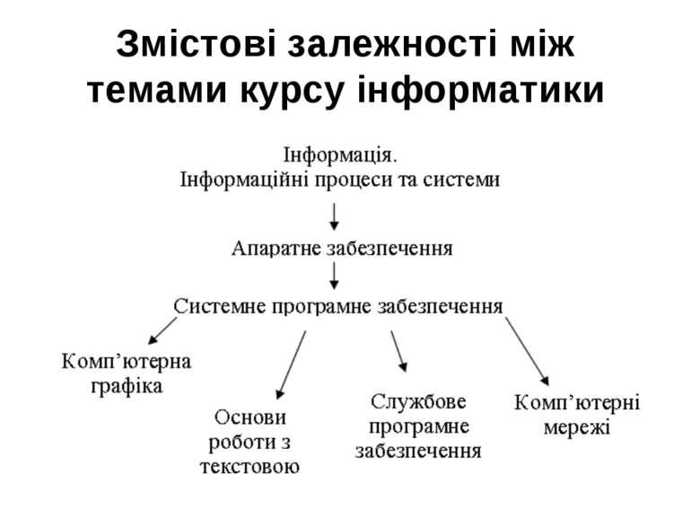 Змістові залежності між темами курсу інформатики