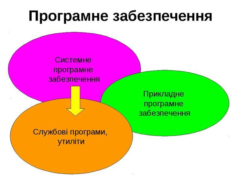 Програмне забезпечення Системне програмне забезпечення Прикладне програмне за...