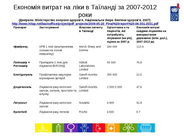 Економія витрат на ліки в Таїланді за 2007-2012 роки (Джерело: Міністерство о...