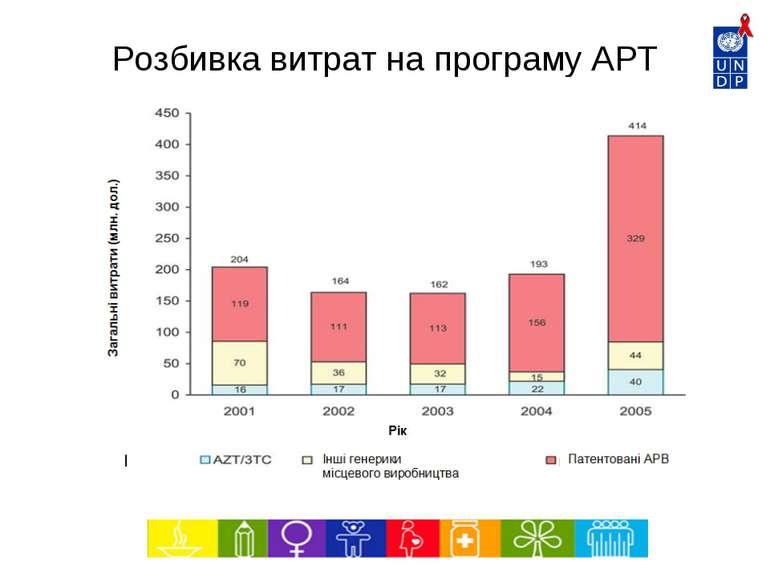 Розбивка витрат на програму АРТ