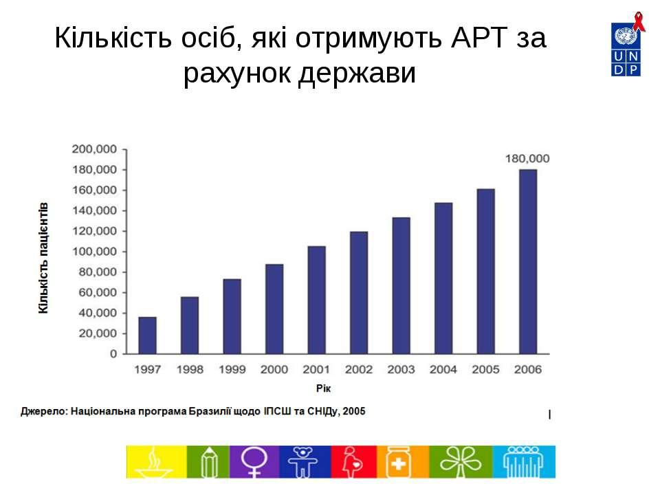 Кількість осіб, які отримують АРТ за рахунок держави