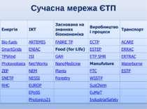 Сучасна мережа ЄТП