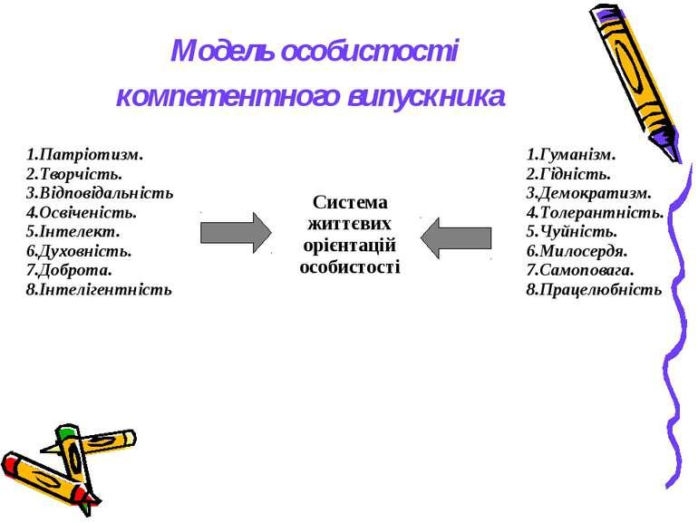 Модель особистості компетентного випускника Патріотизм. Творчість. Відповідал...