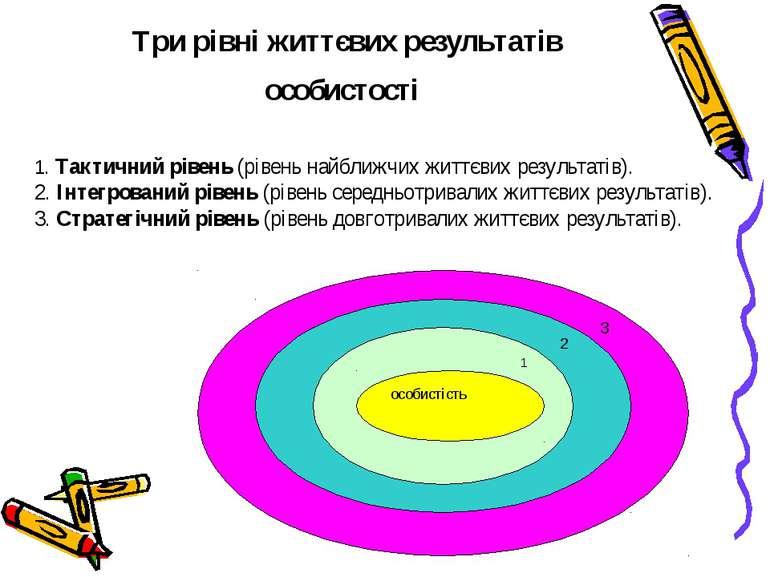 Три рівні життєвих результатів особистості 1. Тактичний рівень (рівень найбли...