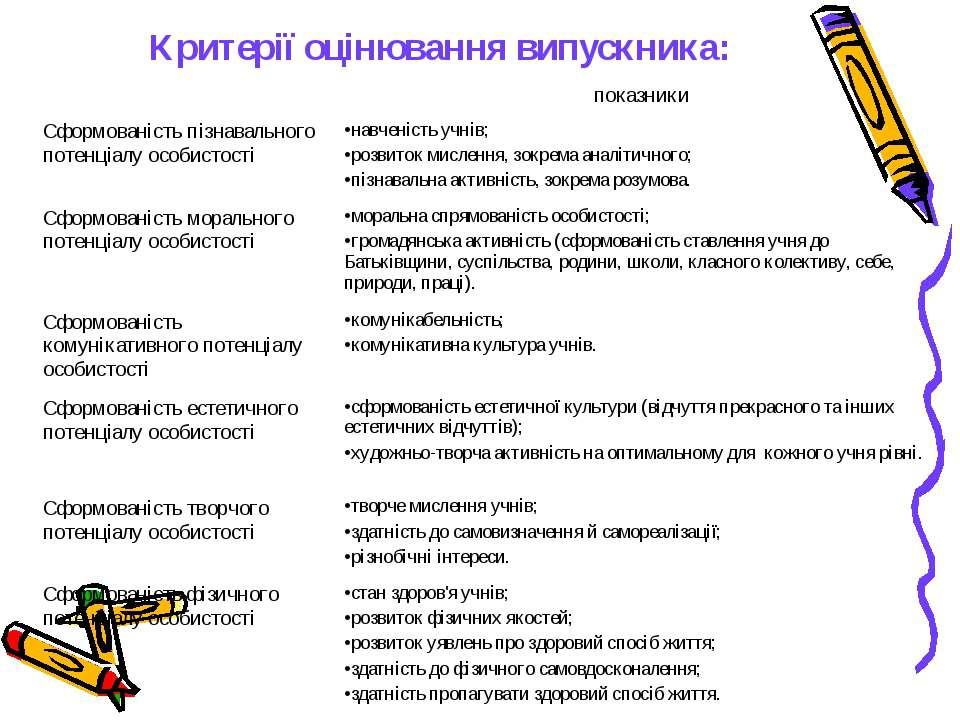 Критерії оцінювання випускника: