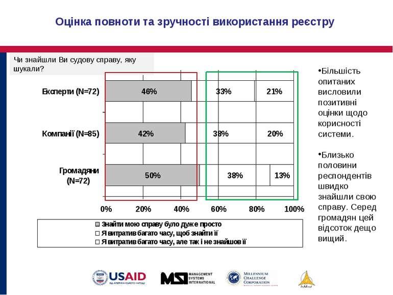 Оцінка повноти та зручності використання реєстру Більшість опитаних висловили...