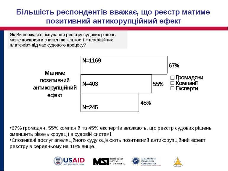 67% громадян, 55% компаній та 45% експертів вважають, що реєстр судових рішен...