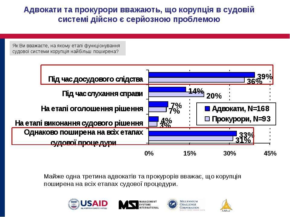 Майже одна третина адвокатів та прокурорів вважає, що корупція поширена на вс...