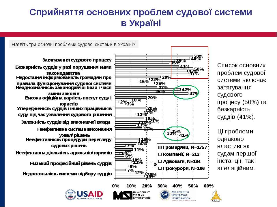 Сприйняття основних проблем судової системи в Україні Список основних проблем...