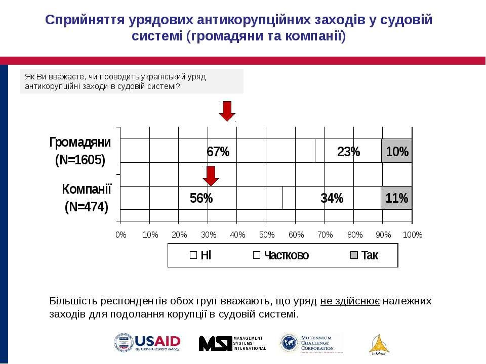 Сприйняття урядових антикорупційних заходів у судовій системі (громадяни та к...