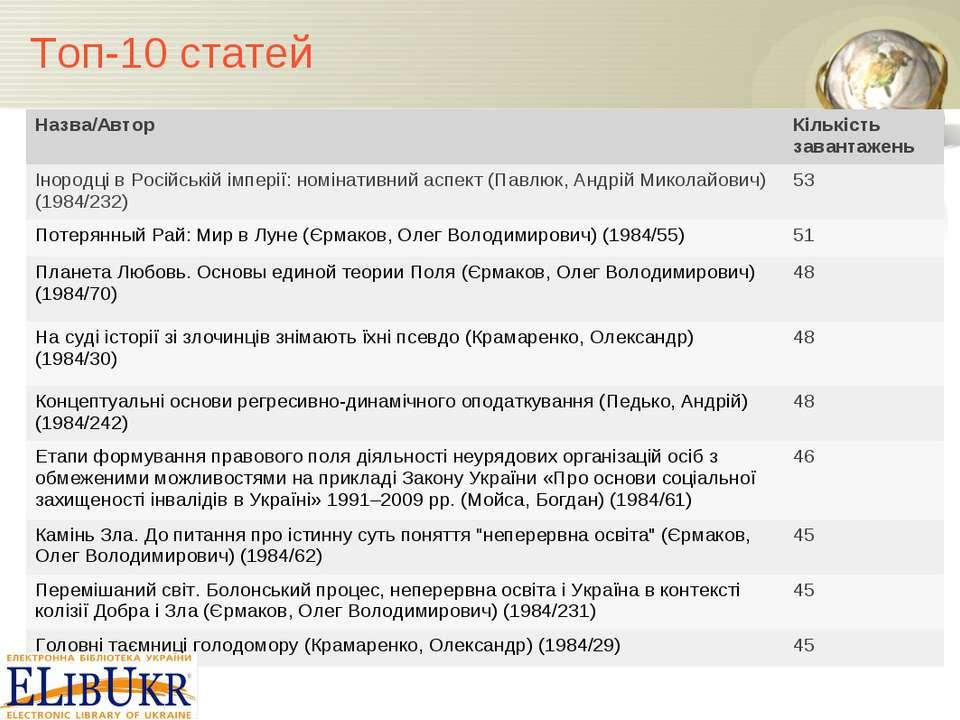 Топ-10 статей Назва/Автор Кількість завантажень Інородці в Російській імперії...