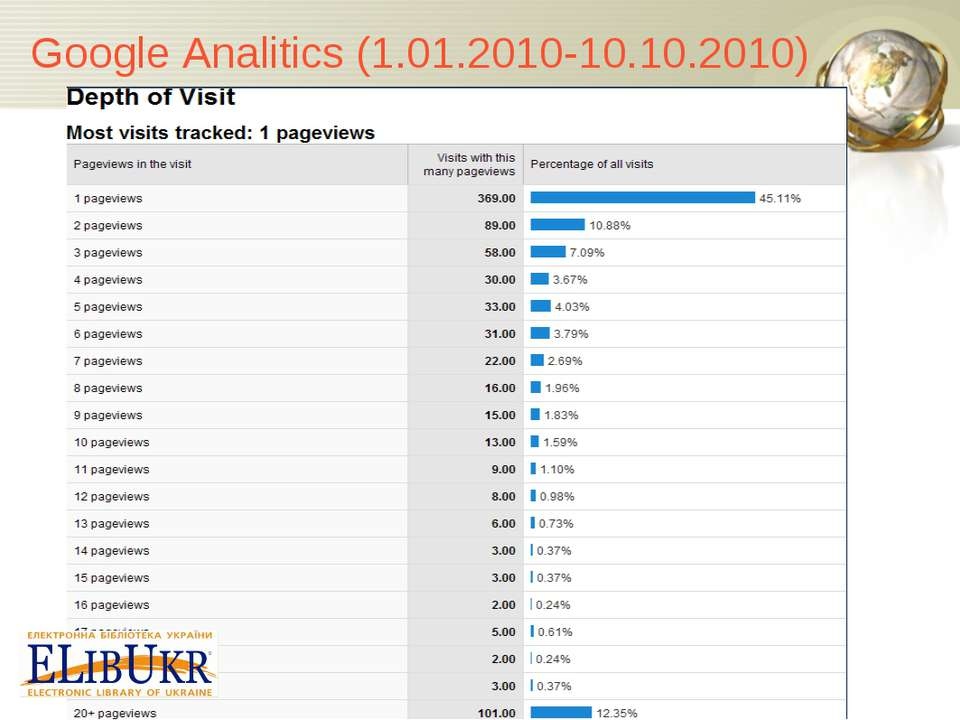 Google Analitics (1.01.2010-10.10.2010)