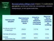 Високий рівень відбору учнів тільки з 3-х навчальних дисциплін: російської мо...