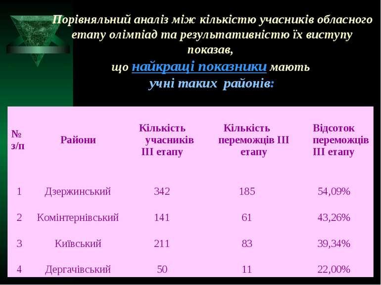 Порівняльний аналіз між кількістю учасників обласного етапу олімпіад та резул...