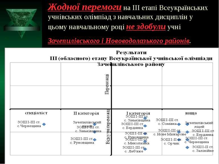 Жодної перемоги на ІІІ етапі Всеукраїнських учнівських олімпіад з навчальних ...