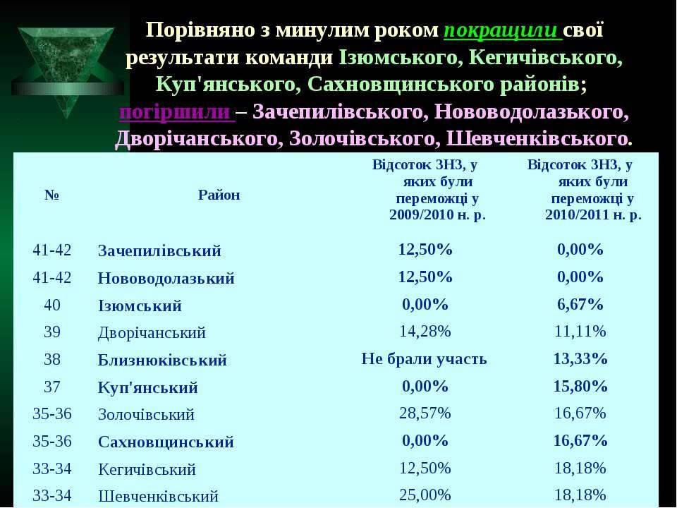 Порівняно з минулим роком покращили свої результати команди Ізюмського, Кегич...