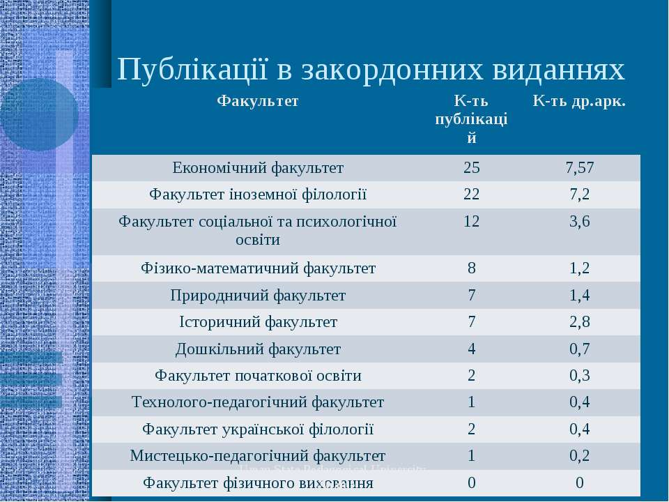 Публікації в закордонних виданнях Uman State Pedagogical University, Ukraine ...