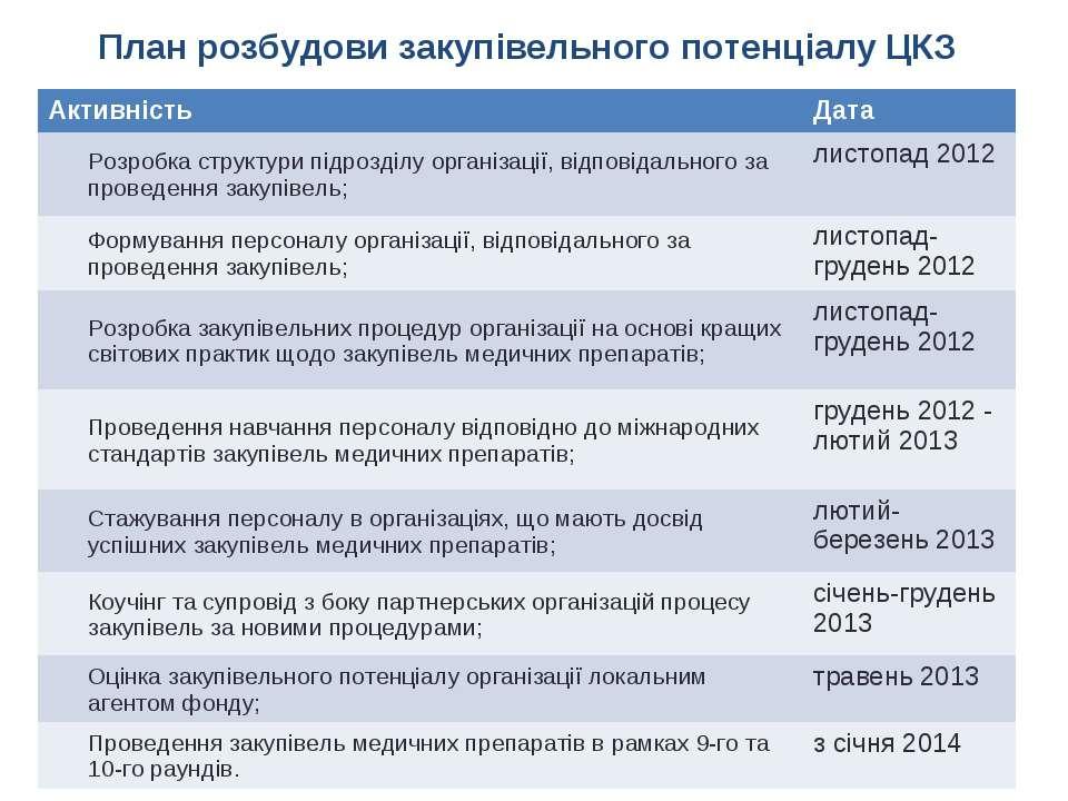План розбудови закупівельного потенціалу ЦКЗ Активність Дата Розробка структу...