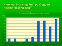 Чинники інституційної розбудови лісової сертифікації Площа сертифікованих ліс...