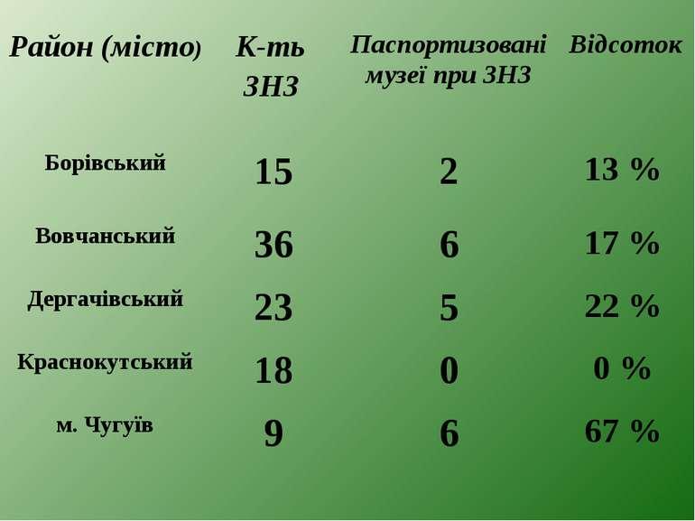 Район (місто) К-ть ЗНЗ Паспортизовані музеї при ЗНЗ Відсоток Борівський 15 2 ...