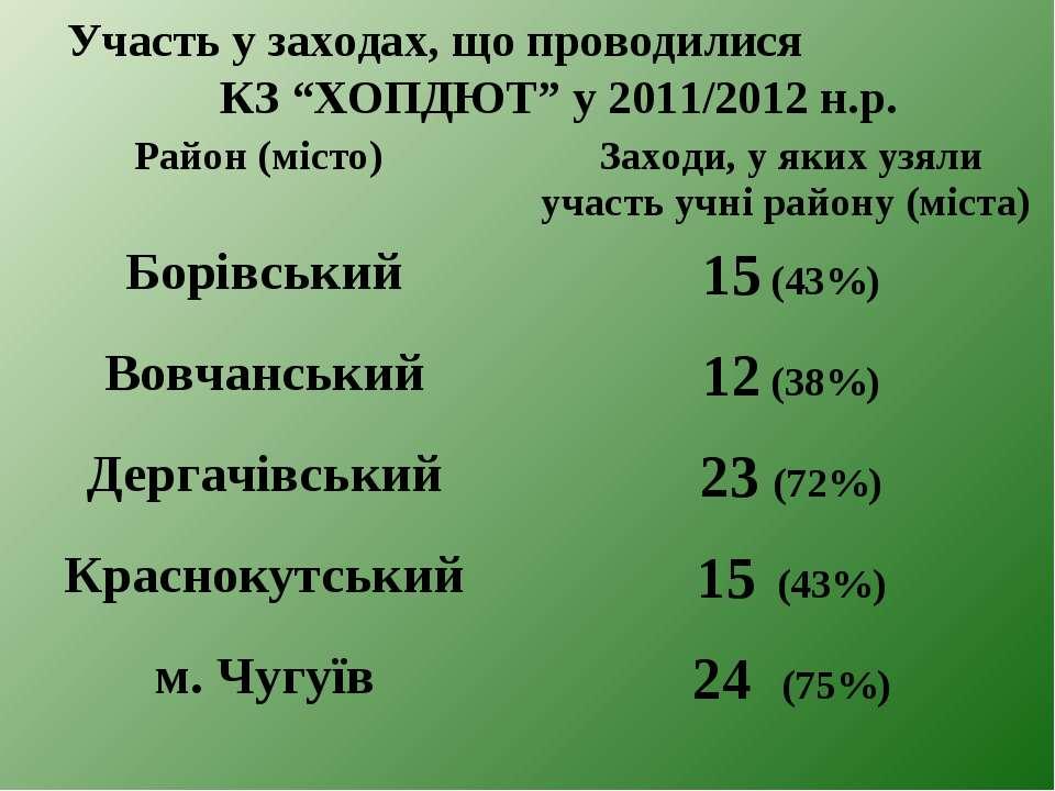 """Участь у заходах, що проводилися КЗ """"ХОПДЮТ"""" у 2011/2012 н.р."""