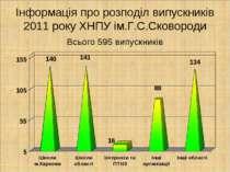 Інформація про розподіл випускників 2011 року ХНПУ ім.Г.С.Сковороди Всього 59...