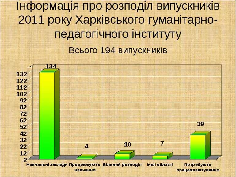 Інформація про розподіл випускників 2011 року Харківського гуманітарно-педаго...