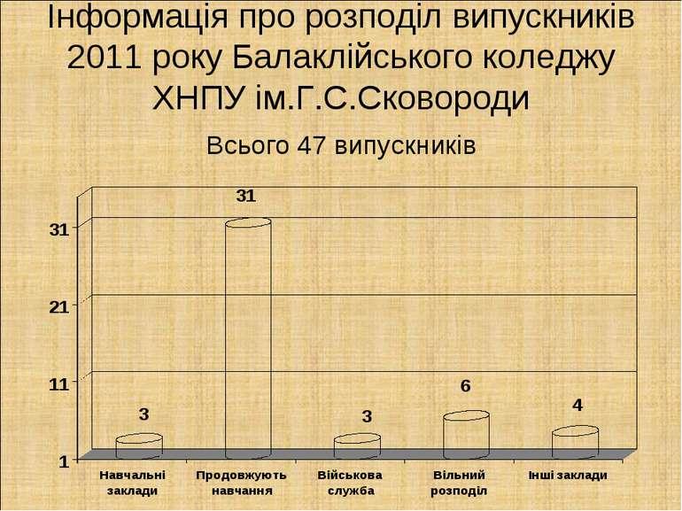 Інформація про розподіл випускників 2011 року Балаклійського коледжу ХНПУ ім....