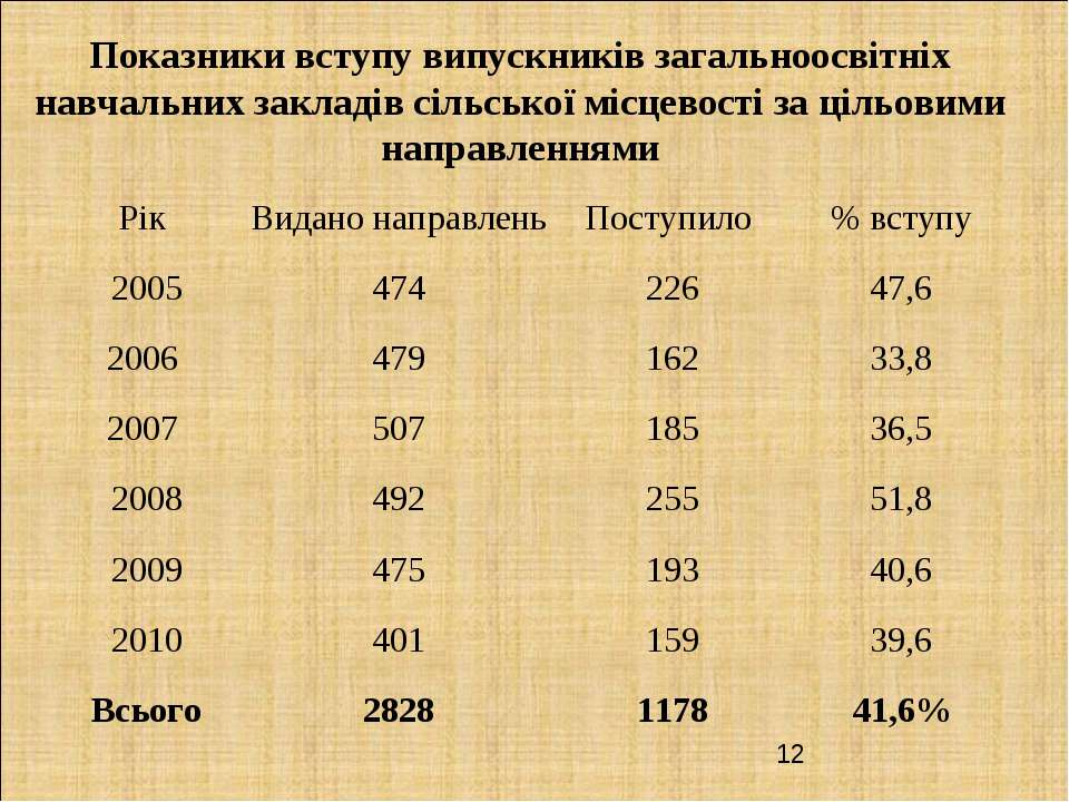 Показники вступу випускників загальноосвітніх навчальних закладів сільської м...