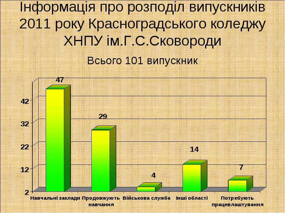 Інформація про розподіл випускників 2011 року Красноградського коледжу ХНПУ і...