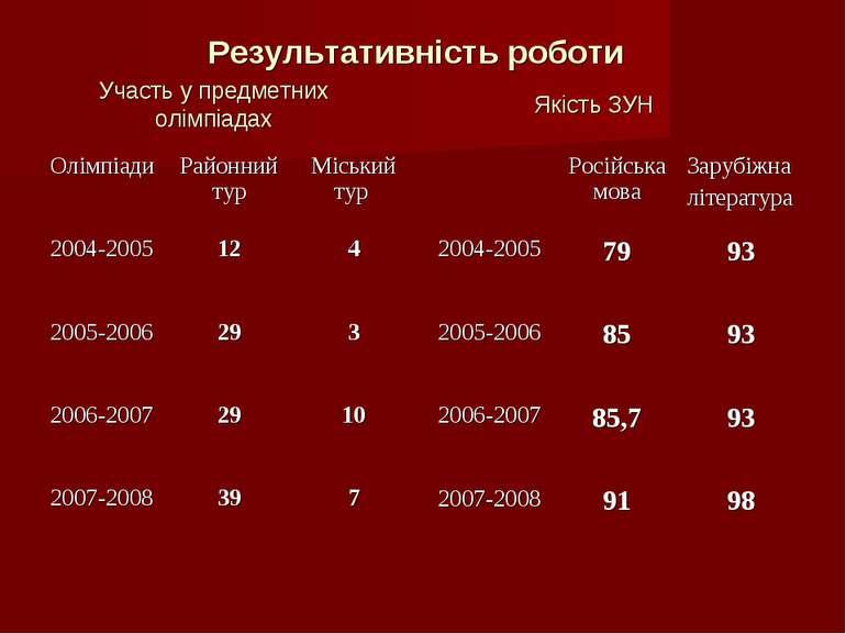 Результативність роботи Якість ЗУН Участь у предметних олімпіадах