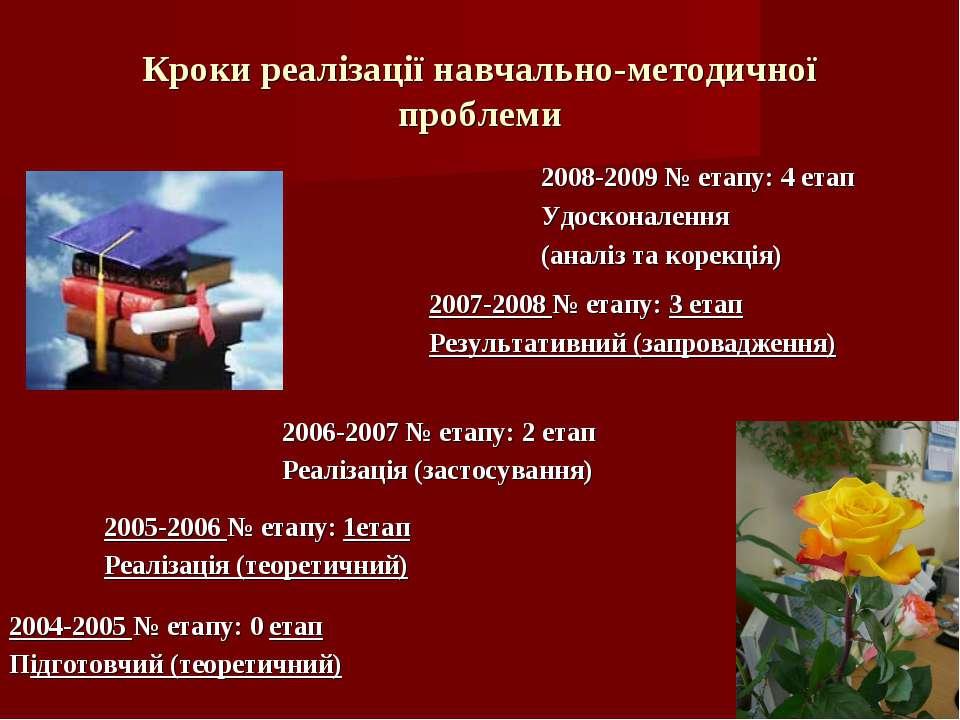 Кроки реалізації навчально-методичної проблеми 2004-2005 № етапу: 0 етап Підг...