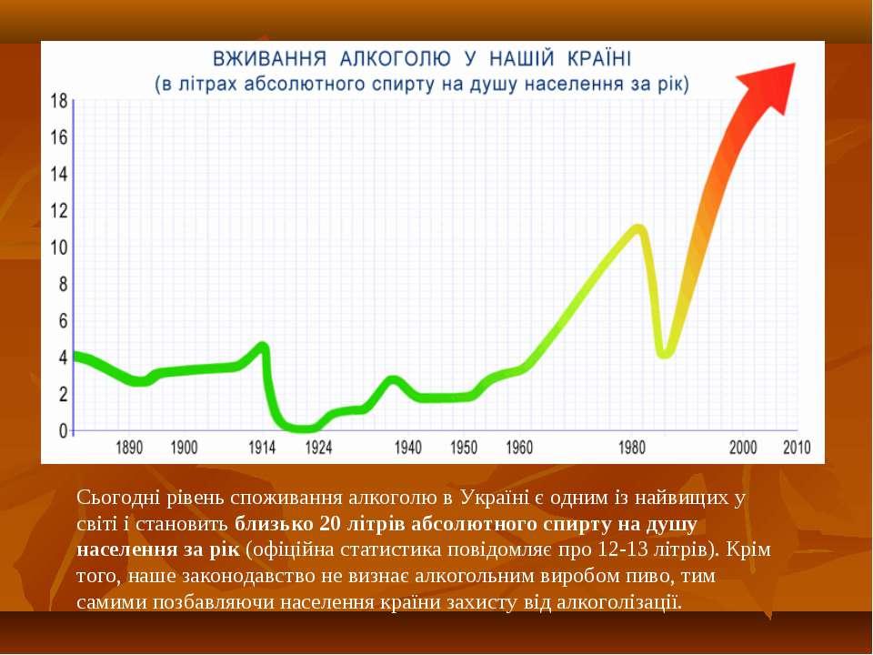 Сьогодні рівень споживання алкоголю в Україні є одним із найвищих у світі і с...
