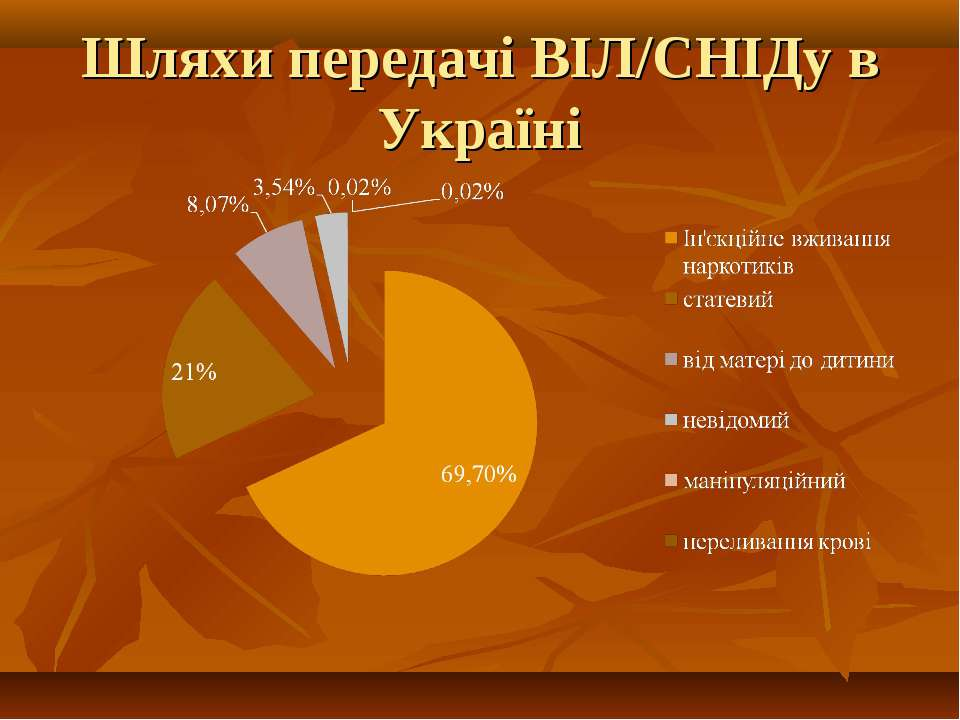 Шляхи передачі ВІЛ/СНІДу в Україні