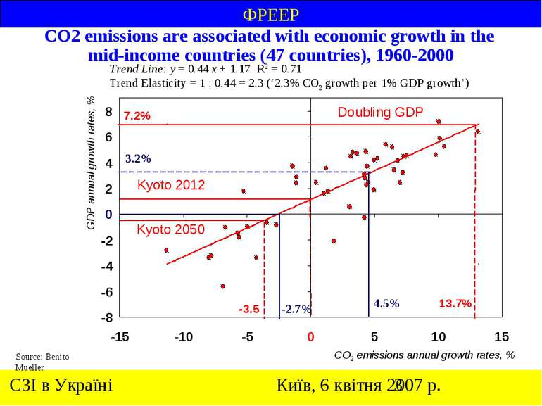 CO2 emissions are associated with economic growth in the mid-income countries...