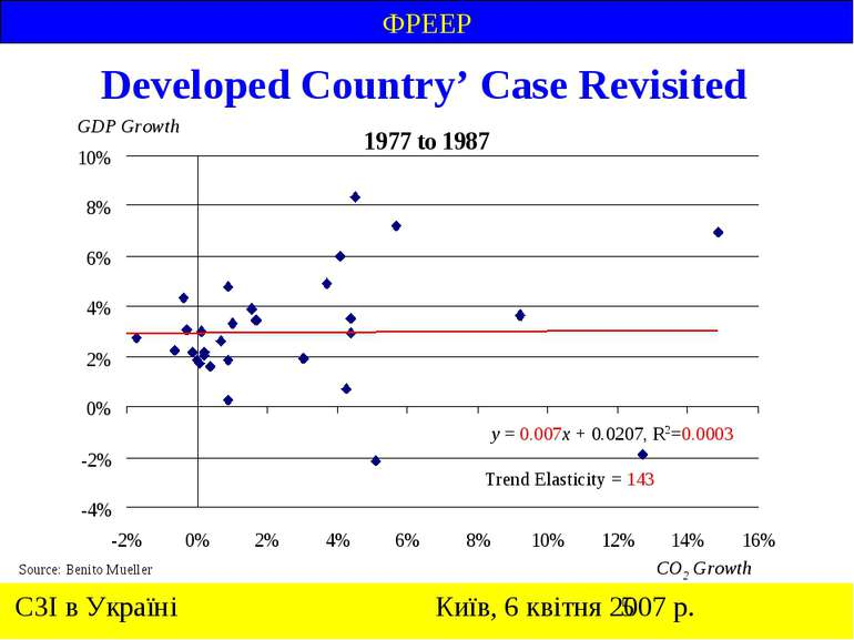 Developed Country' Case Revisited CO2 Growth GDP Growth y = 0.007x + 0.0207, ...