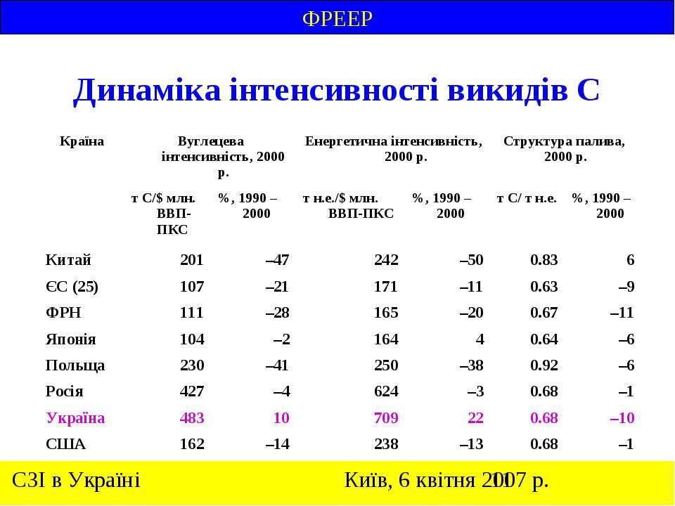 Динаміка інтенсивності викидів С ФРЕЕР
