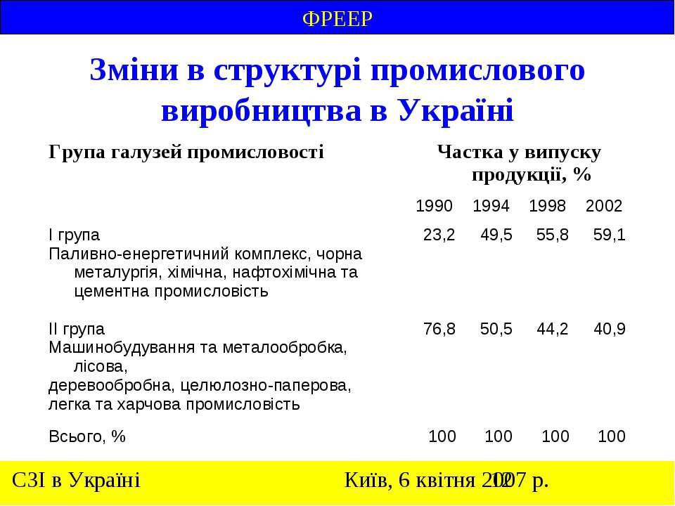 Зміни в структурі промислового виробництва в Україні ФРЕЕР
