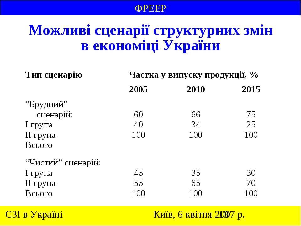 Можливі сценарії структурних змін в економіці України ФРЕЕР