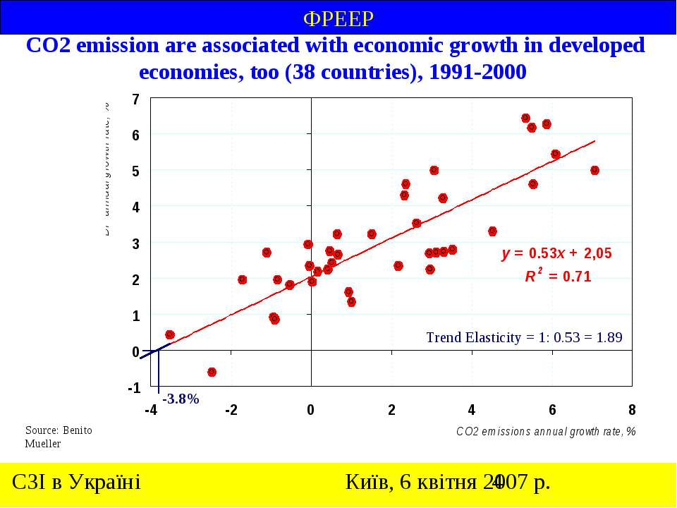 СО2 emission are associated with economic growth in developed economies, too ...
