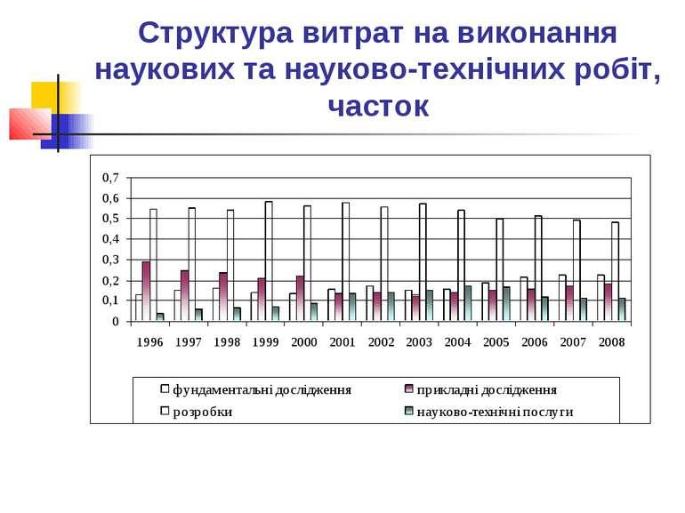 Структура витрат на виконання наукових та науково-технічних робіт, часток