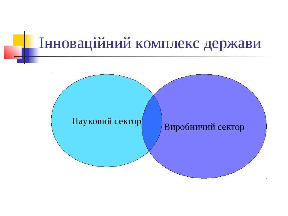 Інноваційний комплекс держави Науковий сектор Виробничий сектор