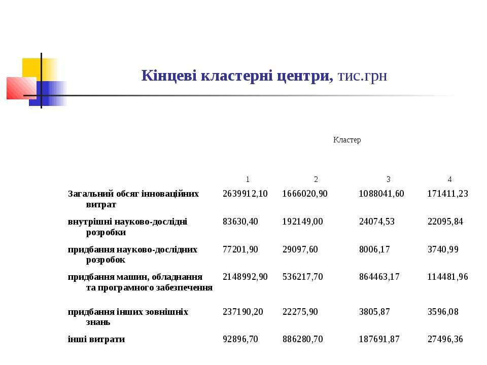 Кінцеві кластерні центри, тис.грн