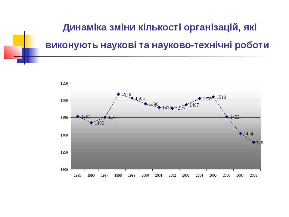 Динаміка зміни кількості організацій, які виконують наукові та науково-техніч...