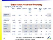 Видаткова частина бюджету Структура (2004, млн. грн) Звед. Держав Область Кри...
